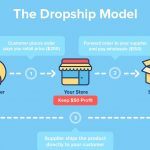 Drop Shipping UAE – Build a Dropshipping Website