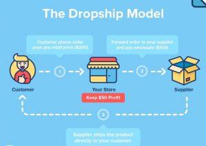Drop Shipping UAE